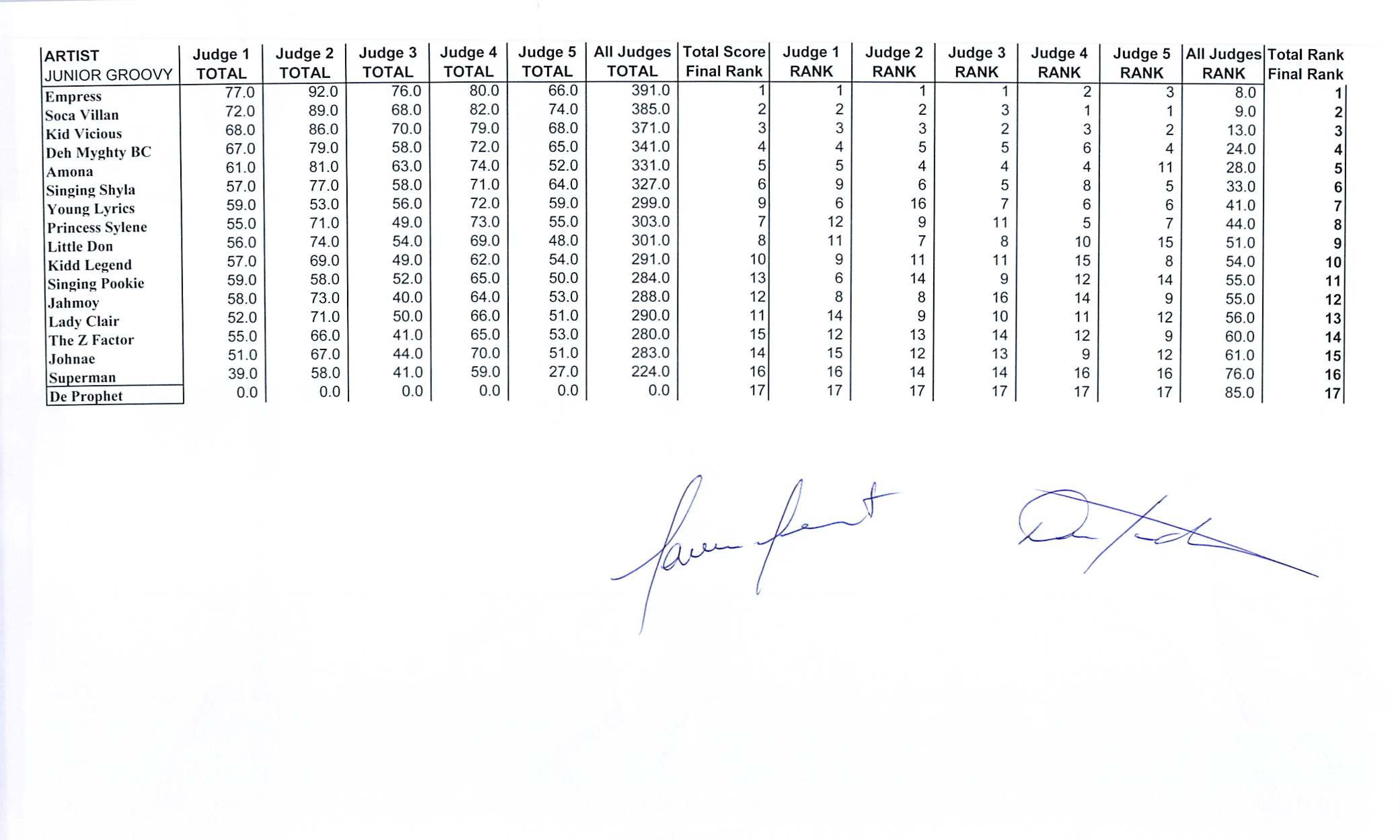 Junior Groovy Standings 2017 Page 001